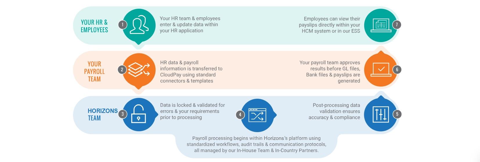 Managed Globla Payroll Service - Horizons Visions